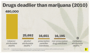 The Three Deadliest Drugs Just So Happen to Be Legal